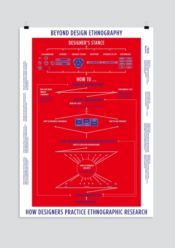 Scientific poster – Design Ethnography